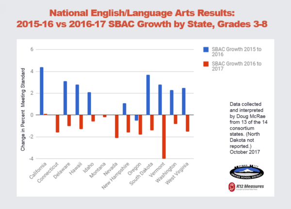 Results for 13 Smarter Balanced Consortium States' English/language arts results for 2017